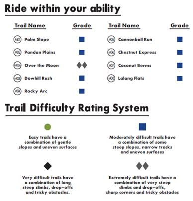 Trail difficulty rating system